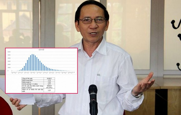GS Đỗ Thanh Bình, nguyên Chủ nhiệm khoa Lịch sử, Trường đại học Sư phạm Hà Nội.