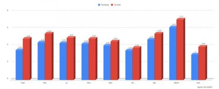 Điểm trung bình chung các môn của Hà Giang thấp hơn nhiều so với cả nước. Nguồn dữ liệu: Bộ GD&ĐT.