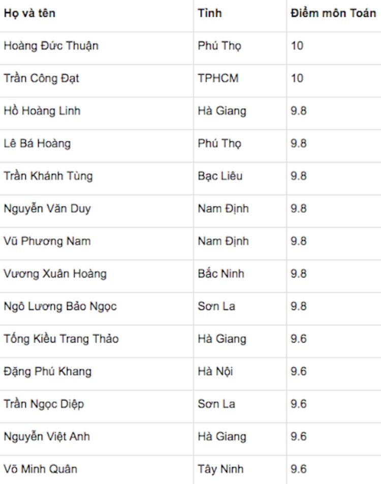 Trong danh sách 14 thí sinh đứng đầu về điểm môn Toán THPT Quốc gia 2018, nhiều thí sinh ở các tỉnh miền núi, đặc biệt là Hà Giang.