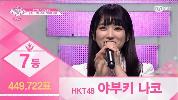 Hạng 7 - Yabuki Nako đến từ HKT48. Nako đã thăng hạng chóng mặt nhờ cú hit trong phần thi cover ca khúc Love Whisper. Đảm nhận vai trò hát chính, cô nàng này đã chinh phục nốt cao thần thánh vô cùng mượt mà khiến các thí sinh và dàn HLV ngỡ ngàng.