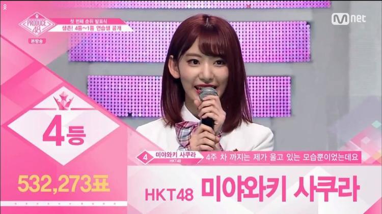 Hạng 4 - Miyawaki Sakura đến từ HKT48. Là ứng cử viên nặng kí cho ngôi vị No.1 nhưng Sakura lại tuột dốc trong sự bất ngờ của nhiều fan. Tuy nhiên, nếu cứ tiếp tục phong độ hiện tại thì cô nàng Center đầu tiên của Produce 48 vẫn nắm chắc 1 suất debut.