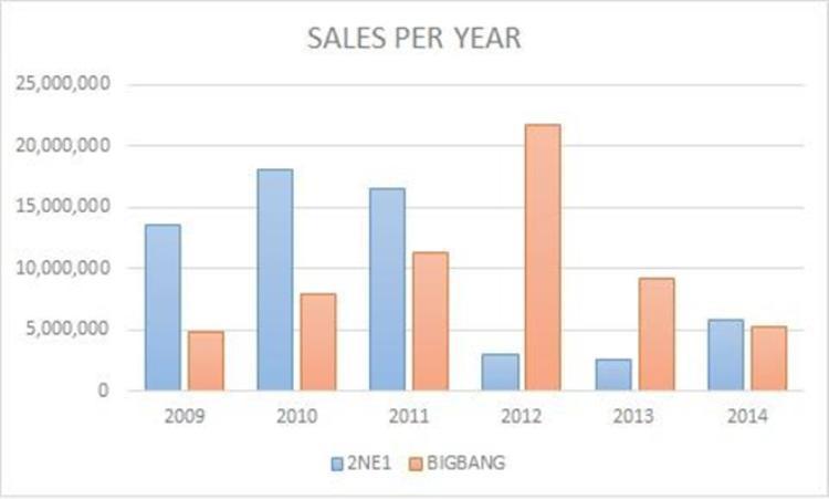 Số liệu sale digital giai đoạn 2009 - 2014 cho thấy thu nhập của 2NE1 cũng không thua kém gì mà có năm còn vượt hơn BigBang.