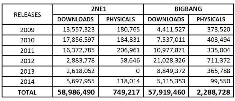 Không chỉ có digital mà physical của 4 cô gái cũng thuộc hàng top. Chỉ phát hành 2 mini và 2 full album, nhóm đã bán được tổng cộng 749,217 bản, một con số lớn ở Kpop lúc đó.