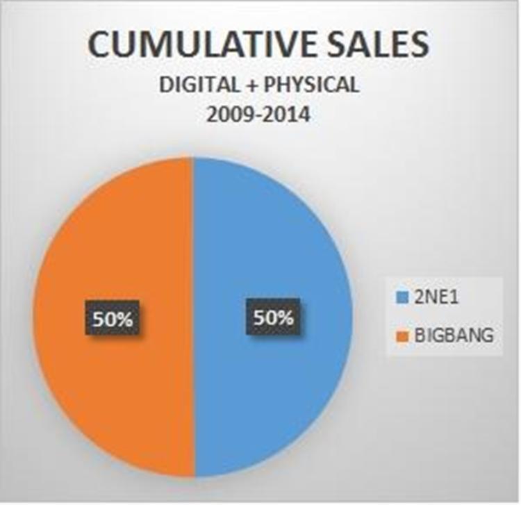 Số tiền thu về ở cả 2 mảng của 2NE1 từ 2009 - 2014 ngang ngửa với BigBang chứ không hề thua kém gì.