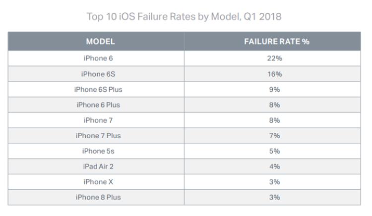 Tỷ lệ hỏng hóc của Top 10 thiết bị chạy hệ điều hành iOS.