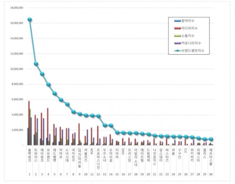 Bảng xếp hạng các nhóm nhạc nữ mà các thương hiệu tìm kiếm nhiều nhất đượcViện nghiên cứu danh tiếng Hàn Quốc - Korea Institute of Corporate Reputation.