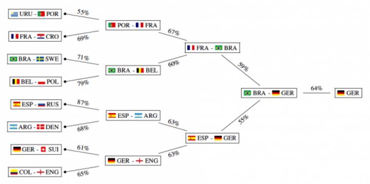 Theo mô hình này, Pháp có khả năng cao hạ Croatia tại vòng 1:16 và tiến sâu tới vòng bán kết.