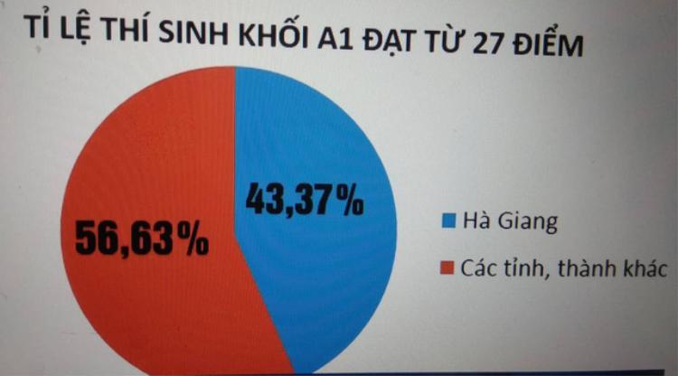 Tỉ lệ thí sinh khối A1 đạt từ 27 điểm trở lên của Hà Giang (xanh) và đỏ (của các tỉnh thành khác). (Ảnh: VTV.vn).