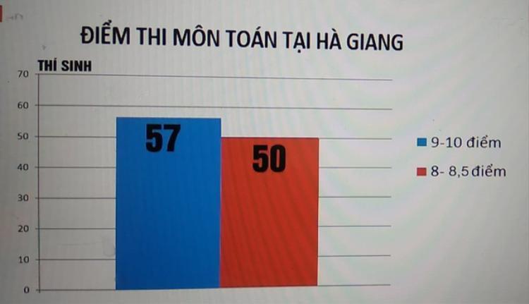 Với môn Toán, số thí sinh có mức điểm 8 - 8,75 là 50 em. Số thí sinh có điểm từ 9 trở lên là 57 em. (Ảnh: VTV.vn).
