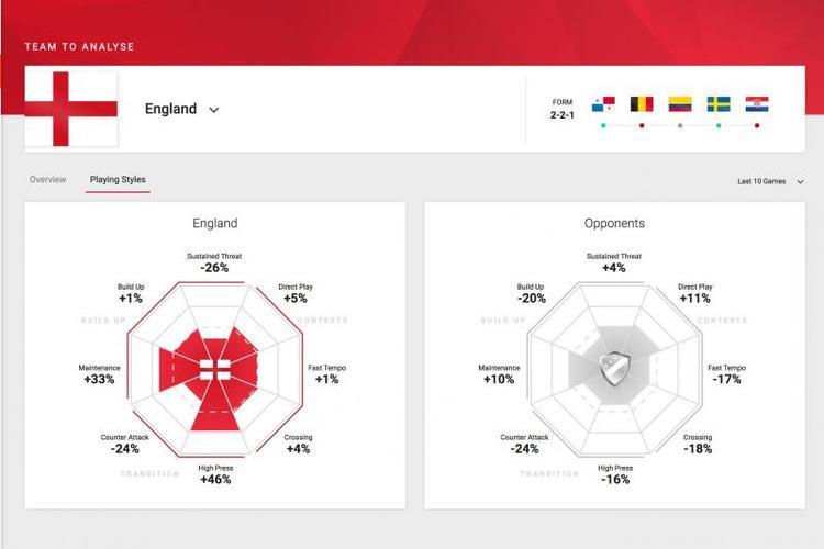 Dữ liệu của đội tuyển Anh trước trận bán kết gặp Croatia.