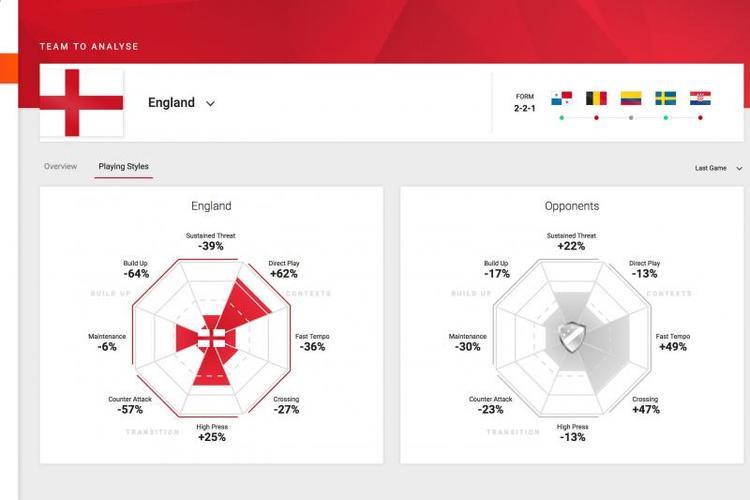 Dữ liệu của đội tuyển Anh trước trong bán kết gặp Croatia.