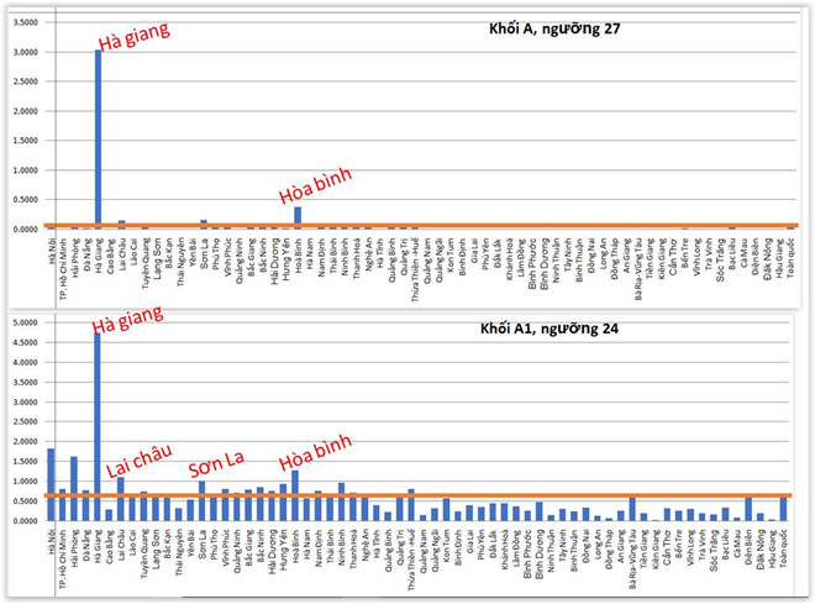 Lai Châu xuất hiện trong danh sách các tỉnh nghi vấn bởi ngưỡng điểm khối A1 là 24 điểm.