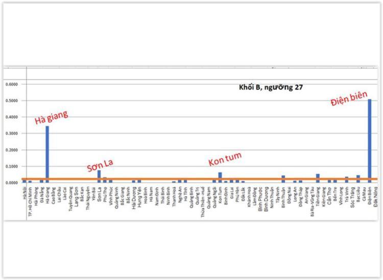 Tỷ lệ thí sinh đạt điểm 27 cao nhất cả nước thuộc về Điên Biên.