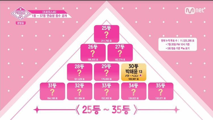Hạng 30 - Park Haeyoon, trong lần loại tiếp theo, chỉ 30 thí sinh được quyền đi tiếp, các cô gái từ hạng 31 trở xuống sẽ phải rời khỏi cuộc thi.