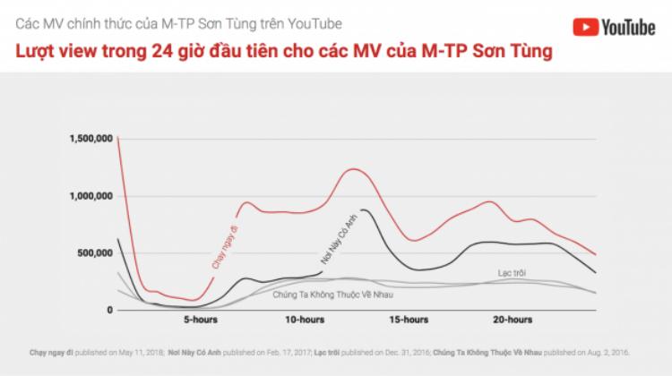 Vài năm trở lại đây nghệ sỹ Việt để lại khá nhiều điểm nhấn trên YouTube. Biểu đồ được YouTube thực hiện này cho thấy sự tăng trưởng trong số lượng lượt xem trong 24 giờ đầu của một số MV do Sơn Tùng thực hiện.