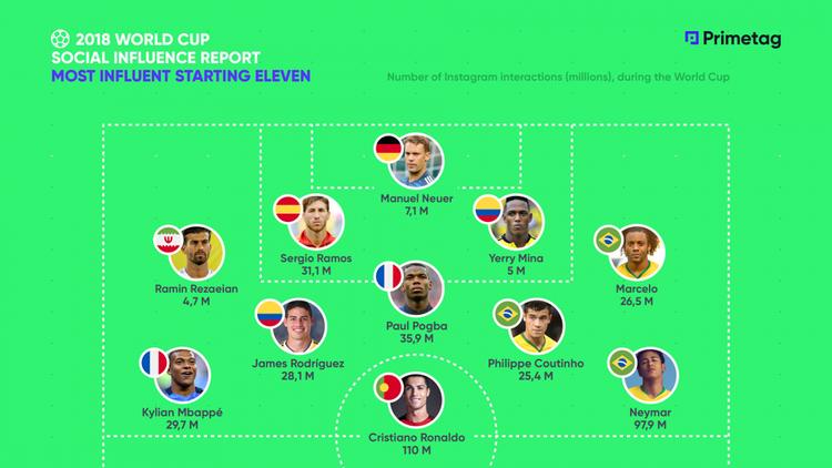 Danh sách 11 cầu thủ thu hút nhiều tương tác nhất trên Instagram trong thời gian diễn ra World Cup 2018.