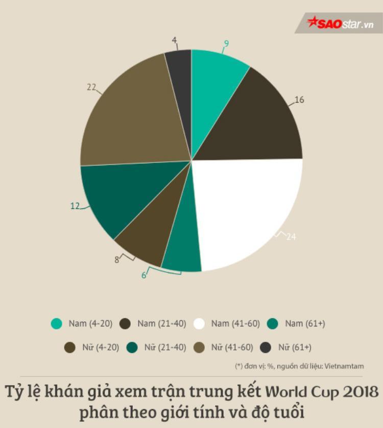 Thống kê bất ngờ: Phụ nữ Việt xem World Cup 2018 nhiều không kém đàn ông
