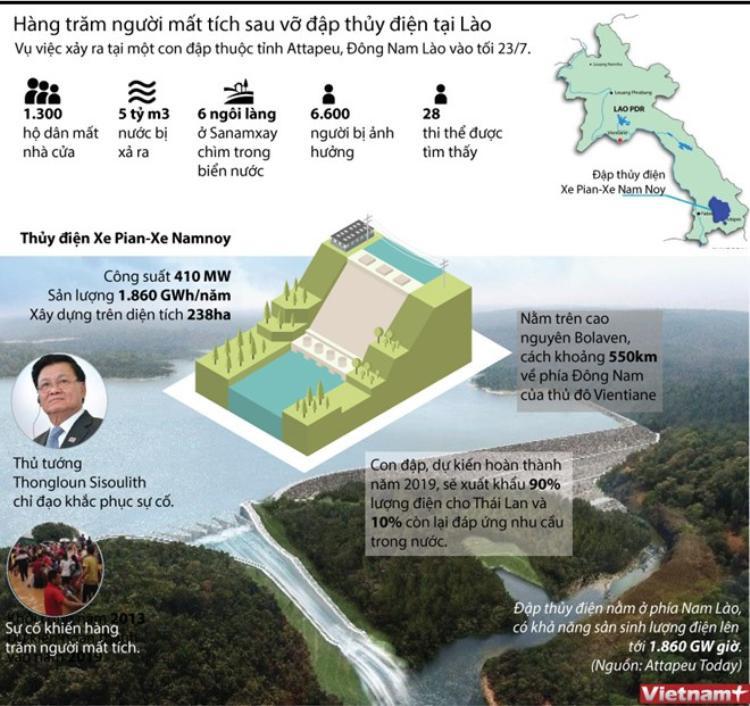 Toàn cảnh sự cố vỡ đập ở Lào. Ảnh: VietNamPlus.