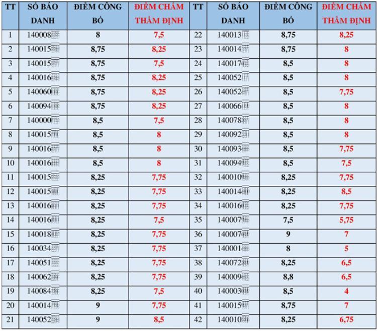 Vì sao 42 bài thi Văn ở Sơn La được 'phù phép' điểm nhưng buổi công bố ban đầu chỉ đề cập số lượng 29?