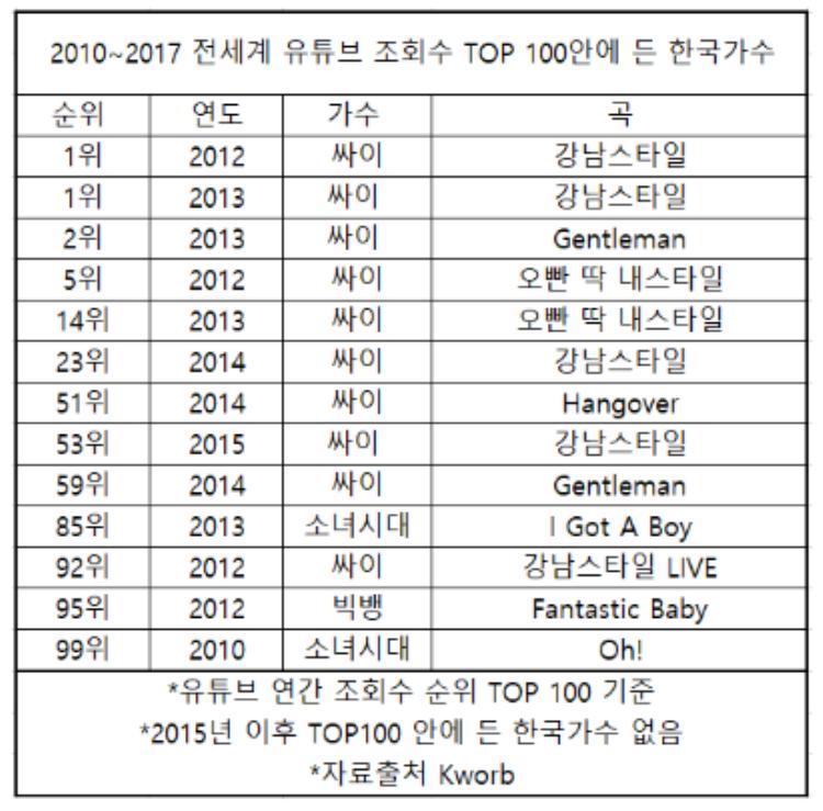 Sản phẩm YouTube Hàn Quốc lọt Top100 video được xem nhiều nhất thế giới từ năm 2010 đến 2017.