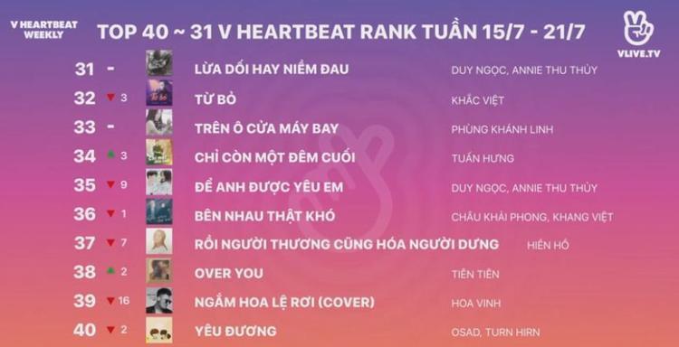 V Heartbeat Weekly tập 3: Chạy ngay đi dẫn đầu BXH Vpop, Ddu-du Ddu-du đánh mất ngôi vương