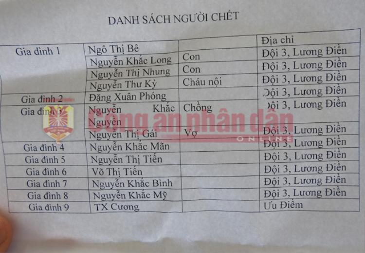 Danh sách 13 người tử nạn. Ảnh: CAND