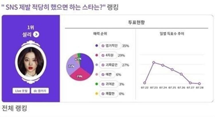 Lạm dụng mạng xã hội, gần 9500 người muốn Suzy  Sulli cùng Seung Ri (Big Bang) biến mất khỏi Instagram