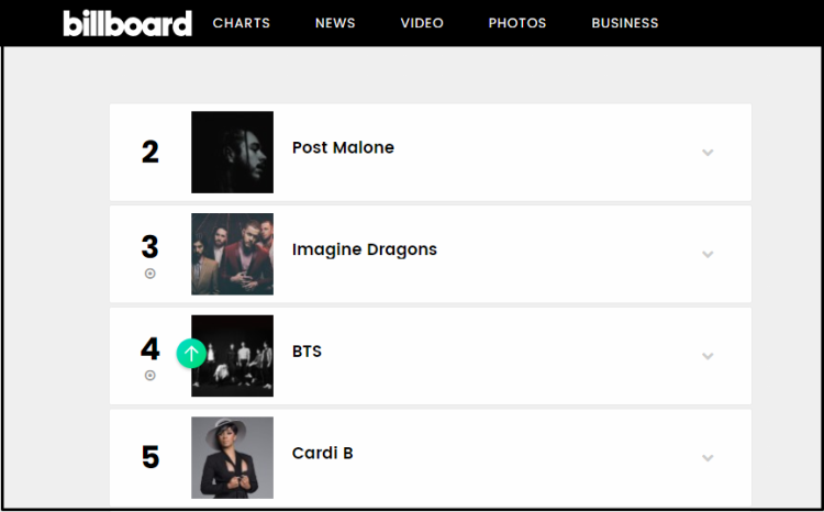 BTS ở vị thứ 4 Artist 100.