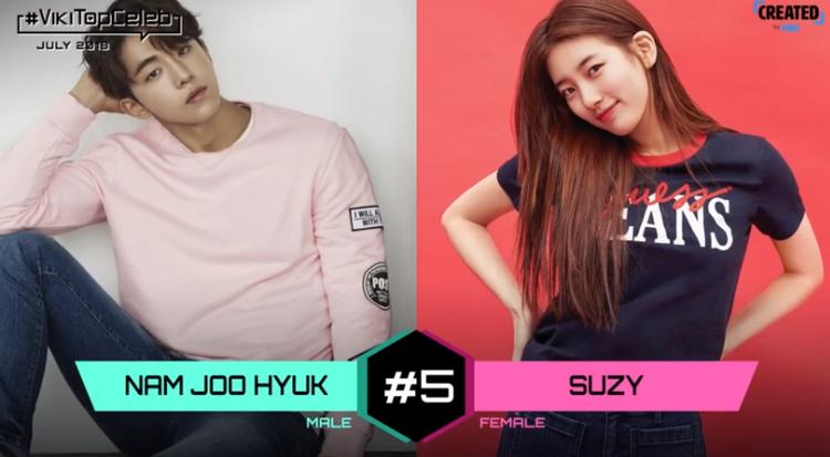 Nam Joo Hyuk và Bae Suzy đứng ở vị trí thứ 5.