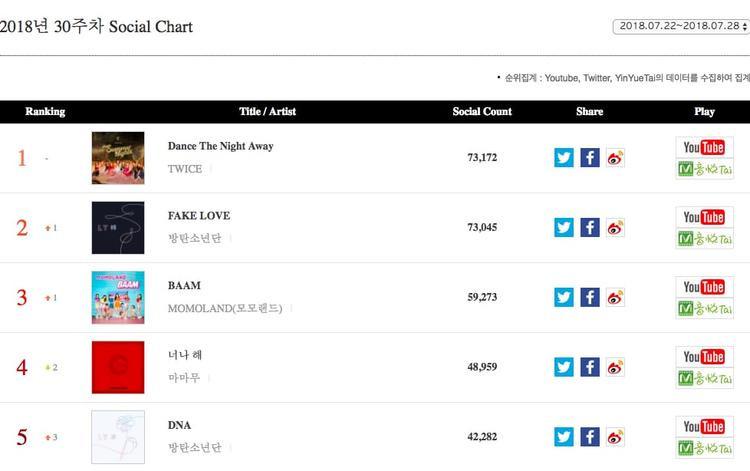 Trong tuần thứ ba liên tiếp, Dance the Night Away duy trì sự thống trị trên BXH xã hội (kết quả được cập nhật từ các kênhYouTube, Twitter và YinYueTai). Fake Love của BTS và BAAM của MOMOLAND đã vượt lên vị trí thứ 2 và thứ 3.Egotistic ở vị trí thứ 4 và DNA của BTS đứng vị trí thứ 5.