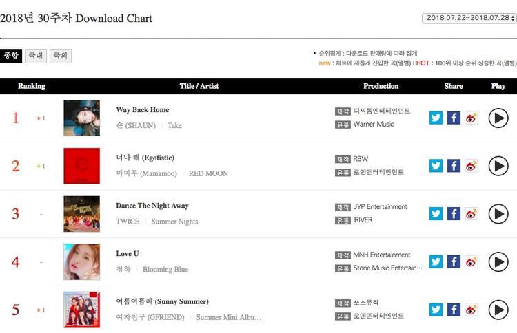 Egotistic của Mamamoo, Dance The Night Away của TWICE và Love U của Chungha vẫn nằm trong top 5 của bảng xếp hạng download.Sunny Summer của GFRIEND đã tăng một bậc vươn lên vị trí thứ năm.