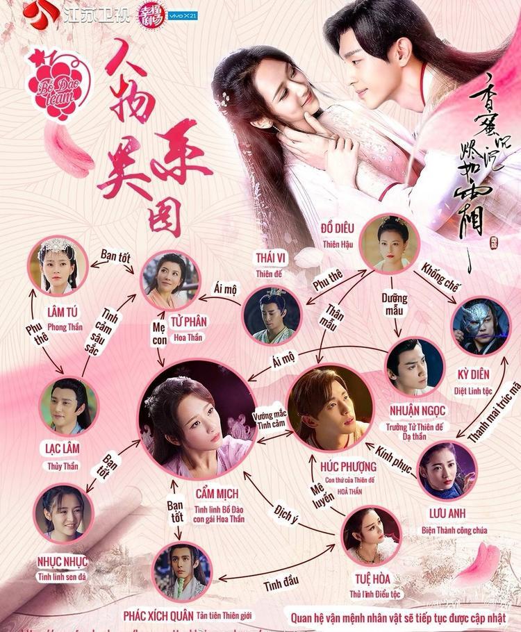 """Quan hệ vận mệnh của các nhân vật chính trong """"Hương mật tựa khói sương"""" (Nguồn: Fanpage Drama Hương Mật Tựa Khói Sương • 香蜜沉沉烬如霜 VNFC)"""