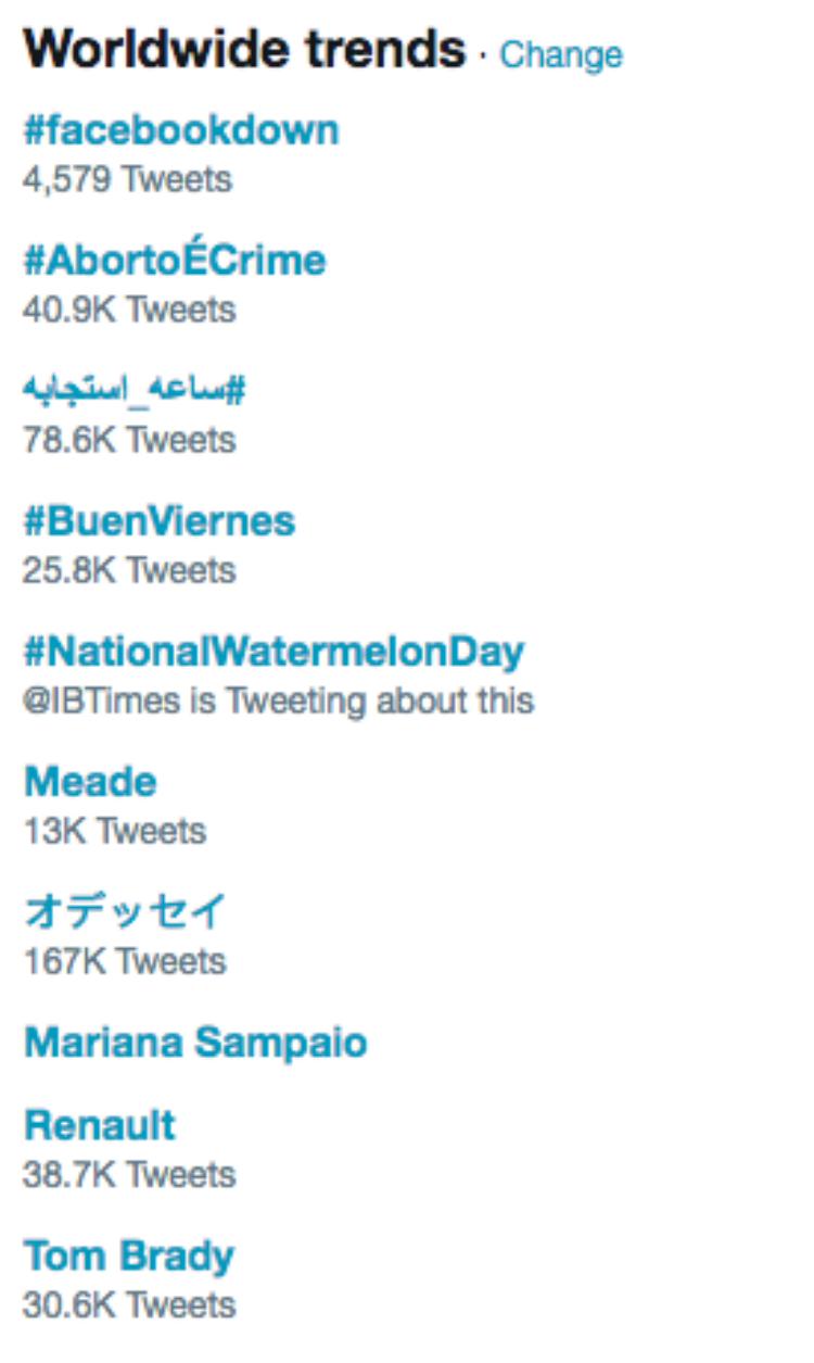 Trong vỏn vẹn 30 phút gặp lỗi, hashtag #facebookdown được nhắc đến nhiều nhất trên toàn cầu trên Twitter.