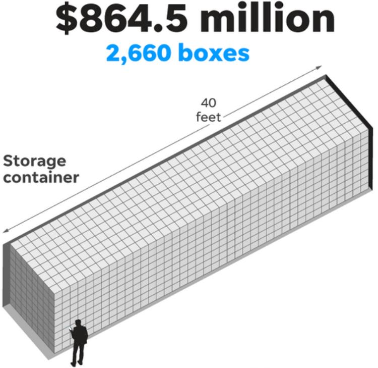 Bạn có thể xếp 2.660 chiếc hộp như vậy vào một container giao hàng có chuẩn chiều dài 12,20 mét. Container này sẽ có giá tị 864,5 triệu USD. Nghe thì có vẻ lớn thế nhưng con số này vẫn chưa bằng 1% của giá trị vốn hoá hiện tại của Apple đâu!
