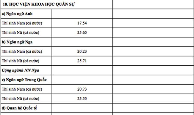 Nóng: 18 trường quân đội và những trường đầu tiên công bố điểm chuẩn 2018