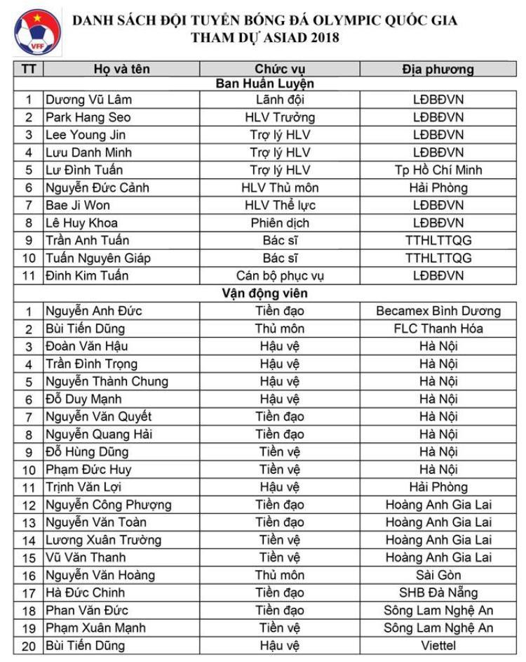 HLV Park Hang Seo: Đây là danh sách chính thức 20 cầu thủ U23 VN đi ASIAD