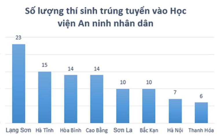 Năm 2018, số thí sinh ở Sơn La trúng tuyển Học viện An ninh Nhân dân cao nhất. Ảnh: Quyên Quyên. Nguồn: Zing.vn.