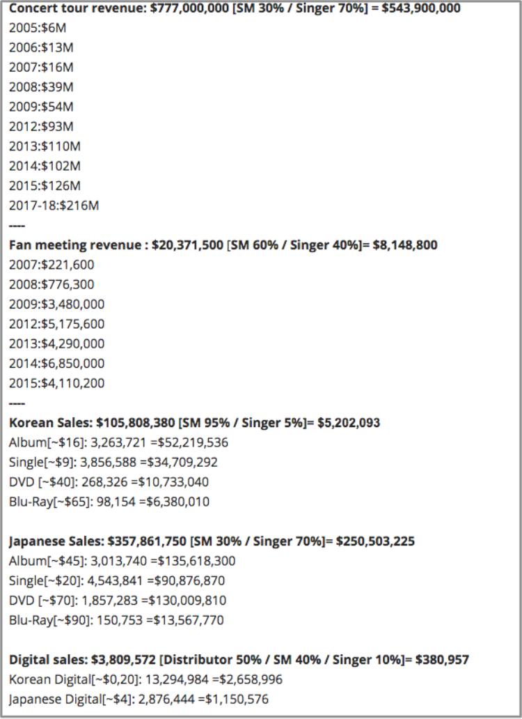 Tổng doanh thu của DBSK vượt mốc 1,2 tỷ đô.