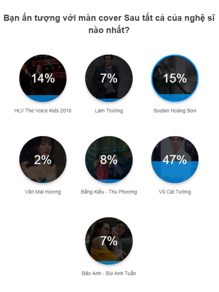 Trong dàn sao này, có một nghệ sĩ bứt phá với 47% bình chọn gây thương nhớ khi cover Sau tất cả