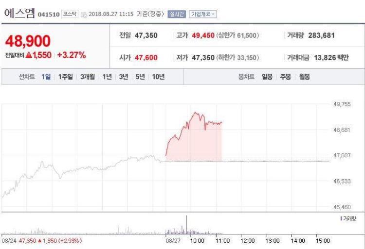 Giá cổ phiếu của SM đồng thời cũng tăng mạnh sau khi công bố nhóm nhỏ của SNSD.