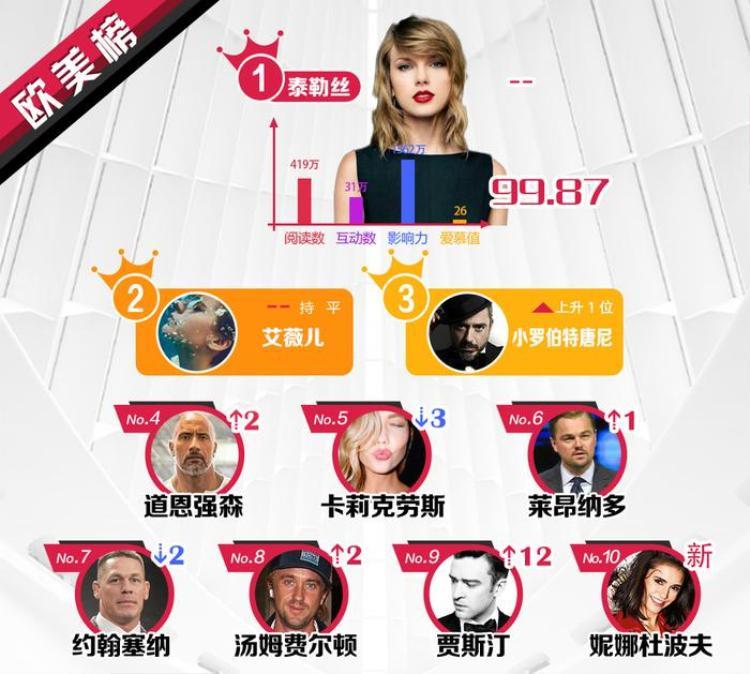 BXH sao quyền lực đầu tháng 10 Weibo: Dịch Dương Thiên Tỉ  Phạm Thừa Thừa tăng hạng, Thái Từ Khôn  Trần Lập Nông vẫn dẫn đầu