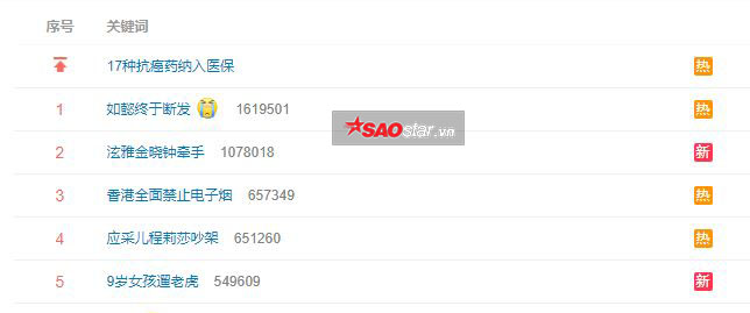 Cảnh quay của Châu Tấn đứng đầu hot-search trong 2 tiếng.