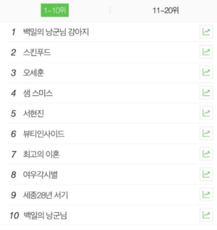 Không phải D.O (EXO), đây mới là nhân vật được tìm kiếm nhiều nhất trên Naver sau khi tập 10 của 100 Days My Prince' lên sóng