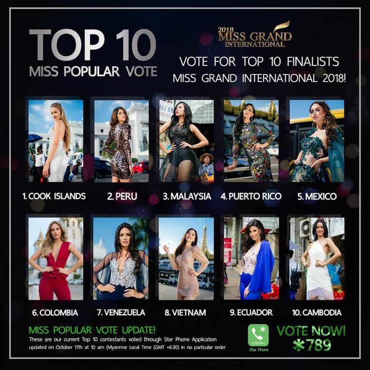 Bảng xếp hạng bảng bình chọn Miss Popular Vote của Hoa hậu Hòa bình Quốc tế tính đến 10h sáng 17/10.