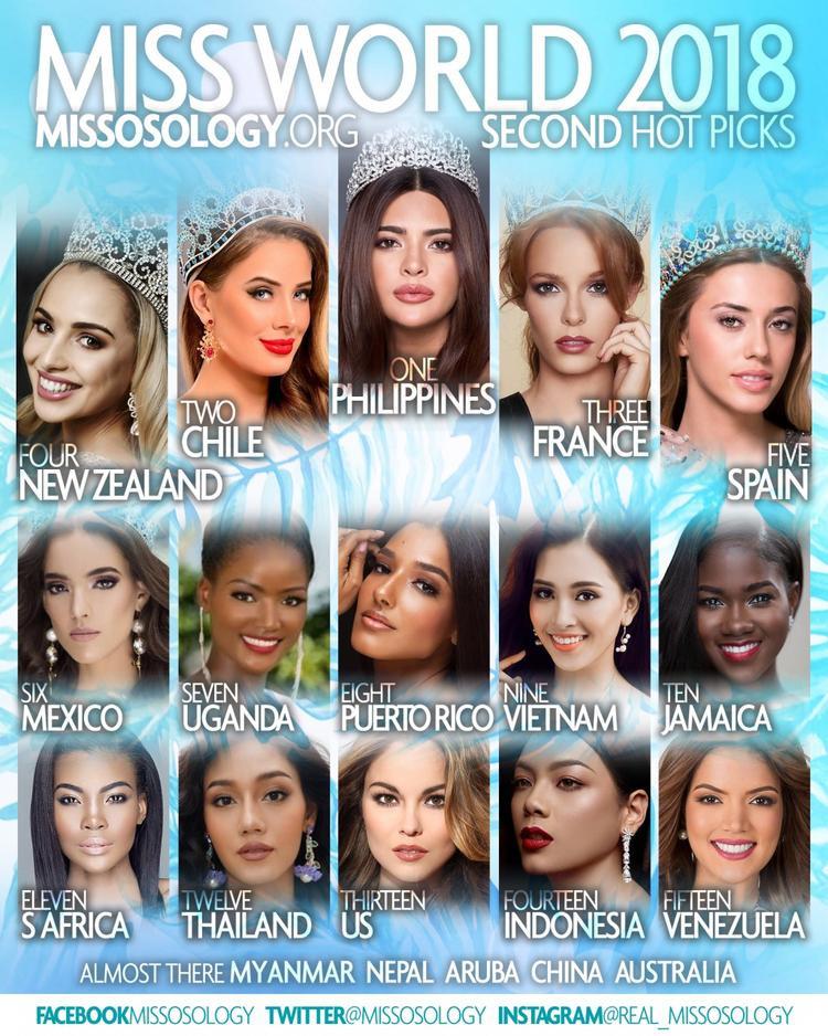 Bảng dự đoán kết quả Miss World 2018 mới nhất của Missosology.