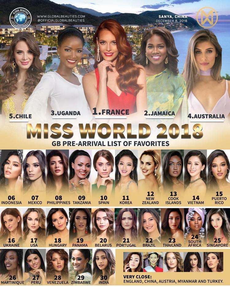 Trước đó, hôm 9/11, chuyên trang sắc đẹp Global Beauties cũng đã đưa ra bảng dự đoán khi cuộc thi Miss World 2018 bắt đầu. Trần Tiểu Vy được chuyên trang này xếp vị trí thứ 14.