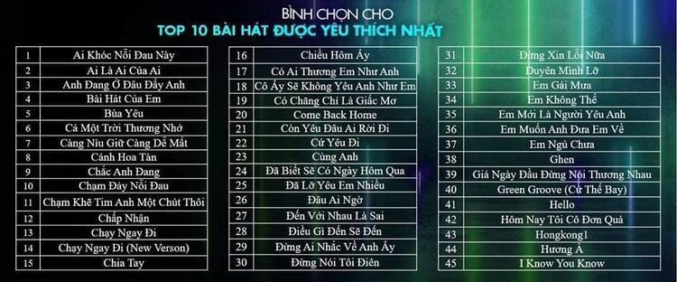 Noo Phước Thịnh  Sơn Tùng  Soobin và cuộc đua đầu tiên: Top 10 bài hát của năm!