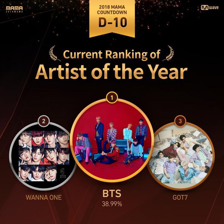 Kết quả vote MAMA 2018 trước 10 ngày: BTS không đối thủ trên mọi mặt trận!