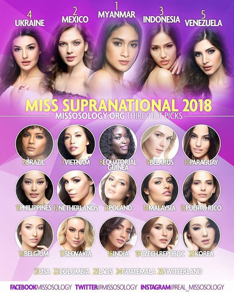Minh Tú tuột hạng không phanh trên BXH mới nhất tại Miss Supranational 2018 khiến nhiều người hoang mang