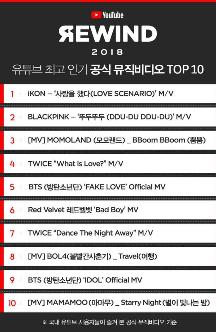 Bảng xếp hạng 10 ca khúc được công bố.